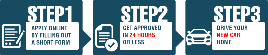 how to get approved for car loan with no credit